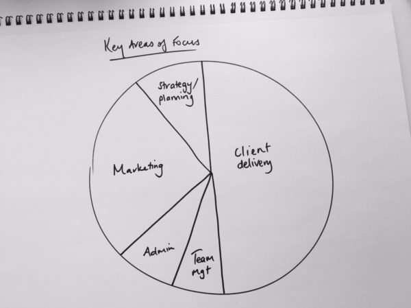 Key Areas Of Focus Pie Chart Start With You